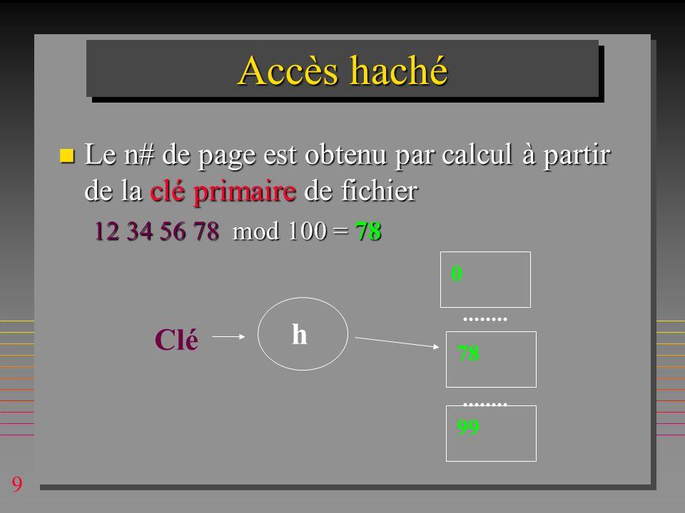 Accès haché Le n# de page est obtenu par calcul à partir de la clé primaire de fichier. 12 34 56 78 mod 100 = 78.