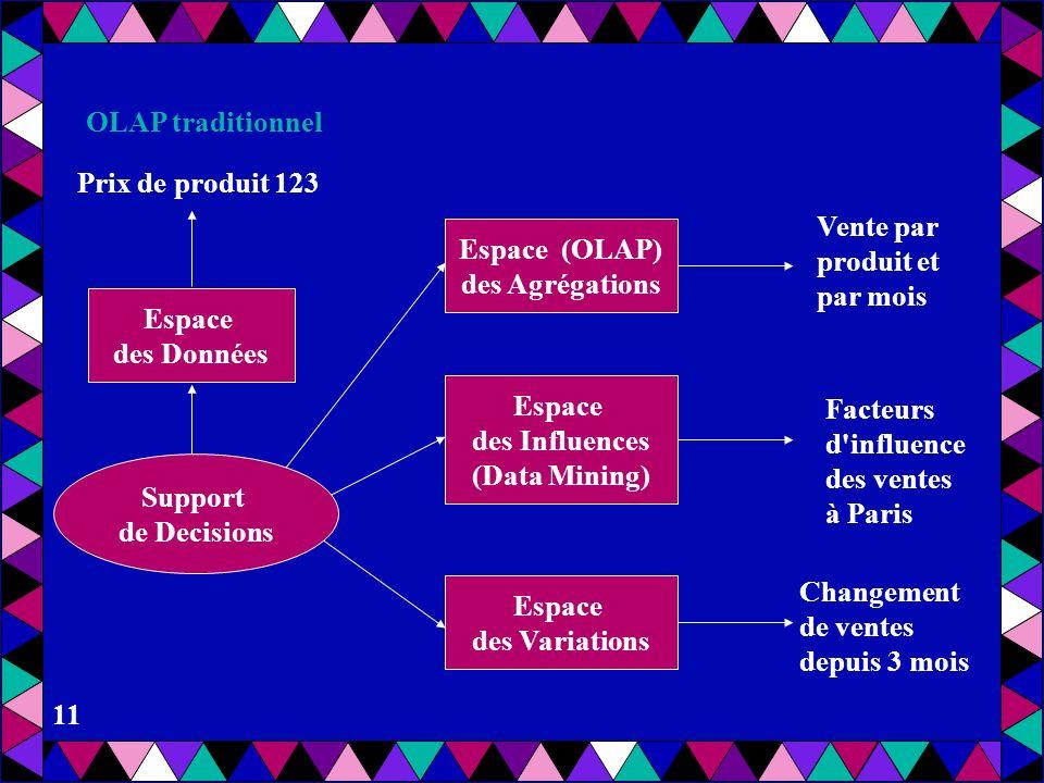 OLAP traditionnelPrix de produit 123. Vente par. produit et. par mois. Espace (OLAP) des Agrégations.