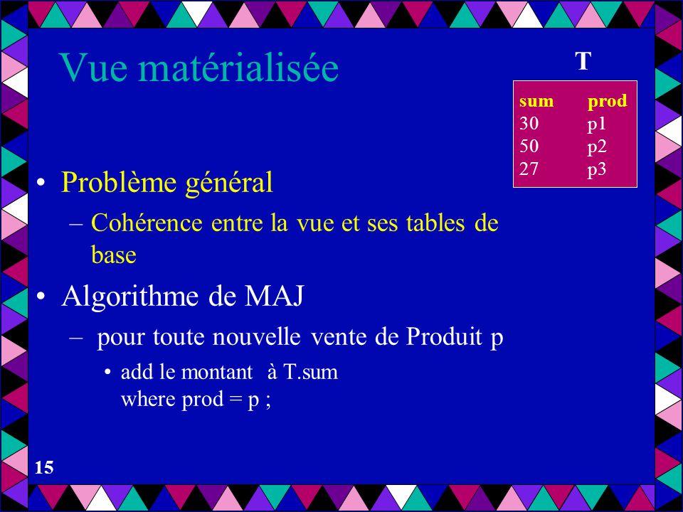 Vue matérialisée Problème général Algorithme de MAJ T