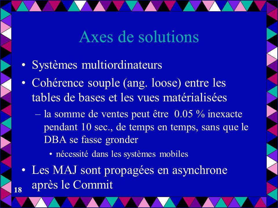 Axes de solutions Systèmes multiordinateurs