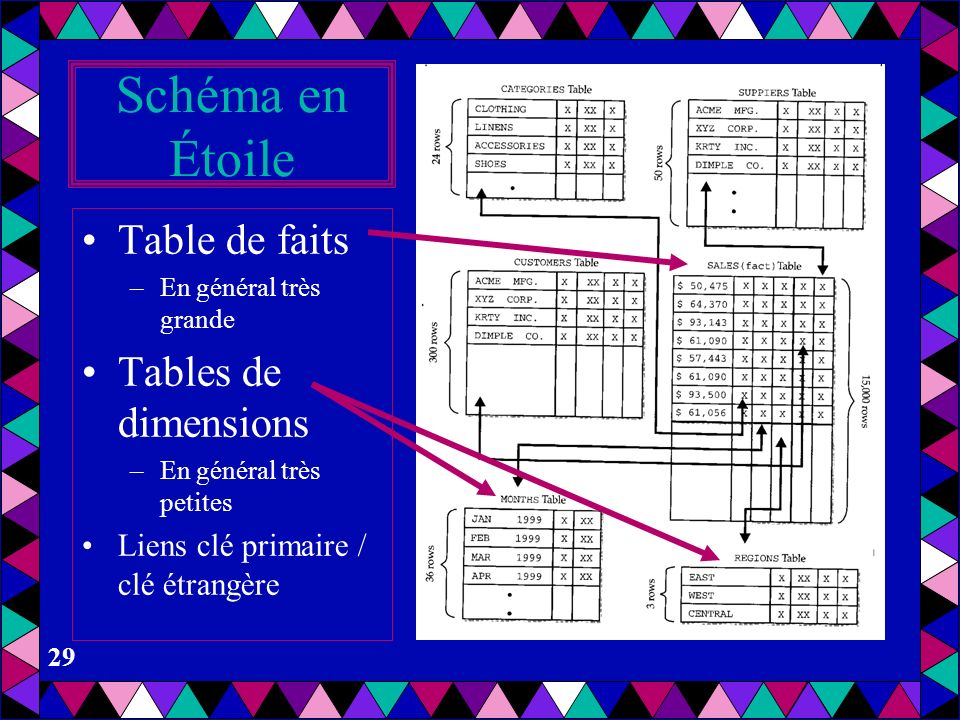 Schéma en Étoile Table de faits Tables de dimensions