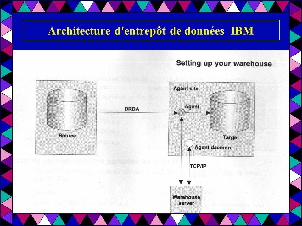 Architecture d entrepôt de données IBM