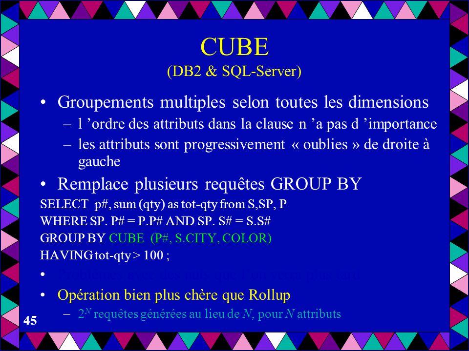 CUBE (DB2 & SQL-Server)Groupements multiples selon toutes les dimensions. l 'ordre des attributs dans la clause n 'a pas d 'importance.