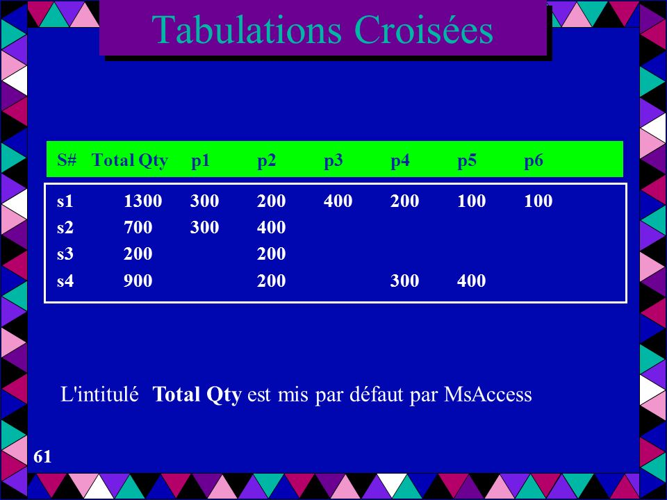 Tabulations Croisées S# Total Qty p1 p2 p3 p4 p5 p6. s1 1300 300 200 400 200 100 100. s2 700 300 400.