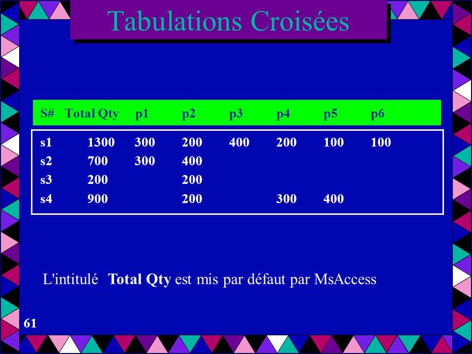 Tabulations CroiséesS# Total Qty p1 p2 p3 p4 p5 p6. s1 1300 300 200 400 200 100 100. s2 700 300 400.
