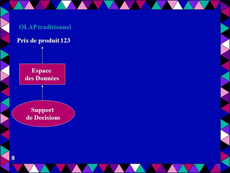 OLAP traditionnel Prix de produit 123 Espace des Données Support de Decisions
