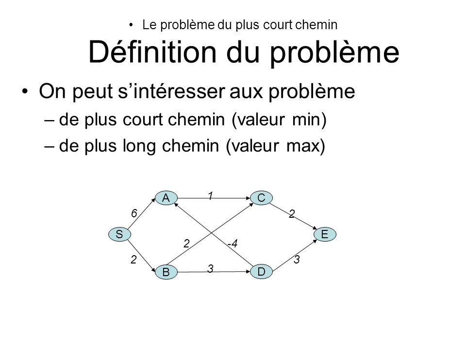 Le problème du plus court chemin Définition du problème