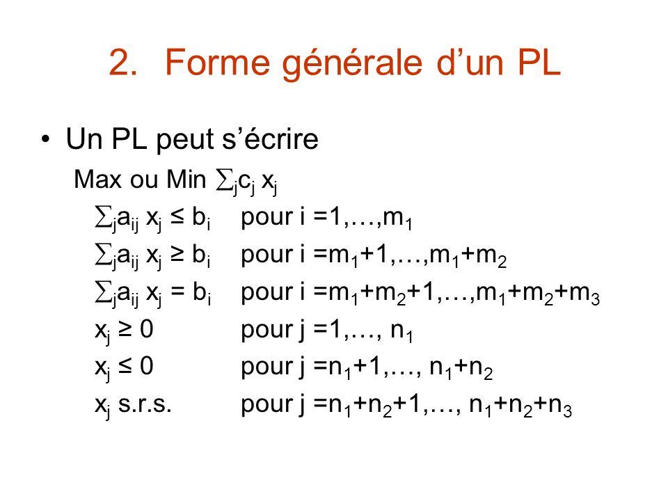 Forme générale d'un PL Un PL peut s'écrire Max ou Min jcj xj