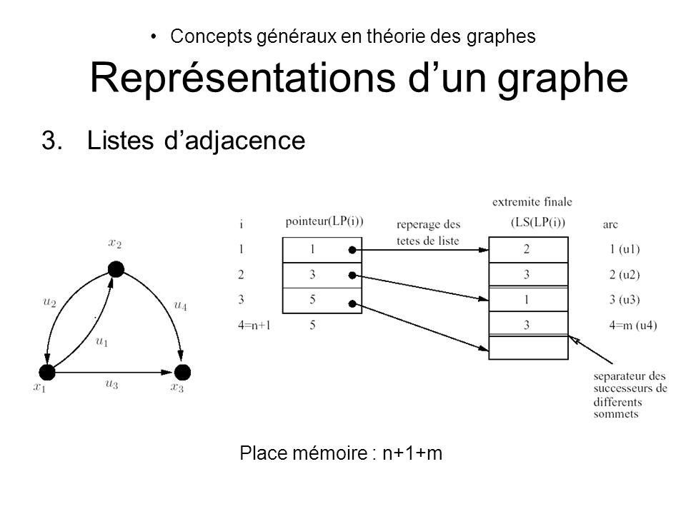 Concepts généraux en théorie des graphes Représentations d'un graphe