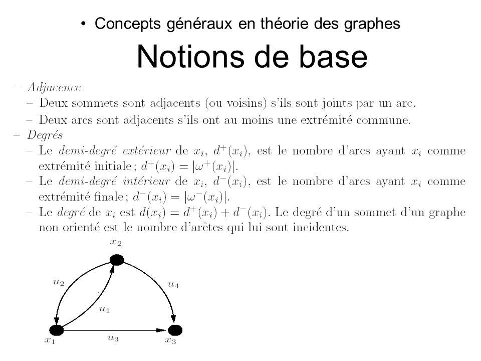 Concepts généraux en théorie des graphes Notions de base