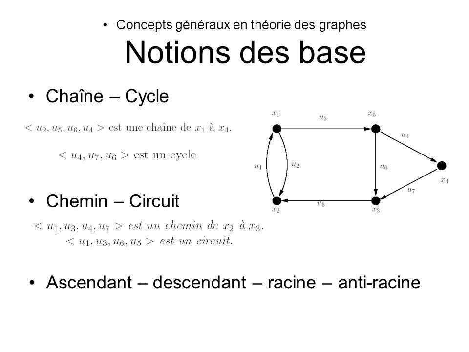 Concepts généraux en théorie des graphes Notions des base