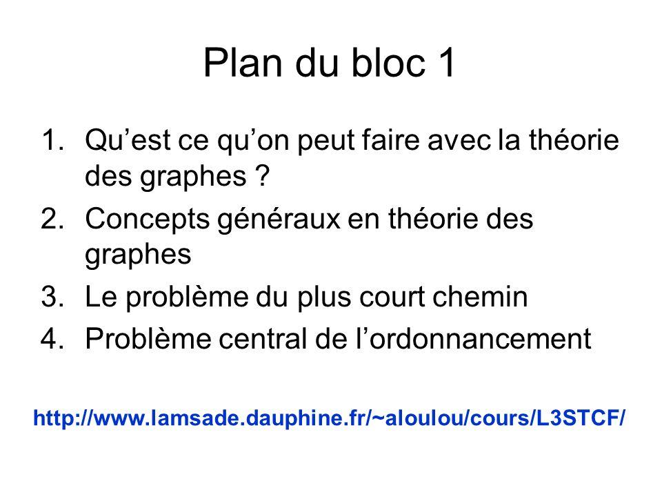 Plan du bloc 1 Qu'est ce qu'on peut faire avec la théorie des graphes Concepts généraux en théorie des graphes.