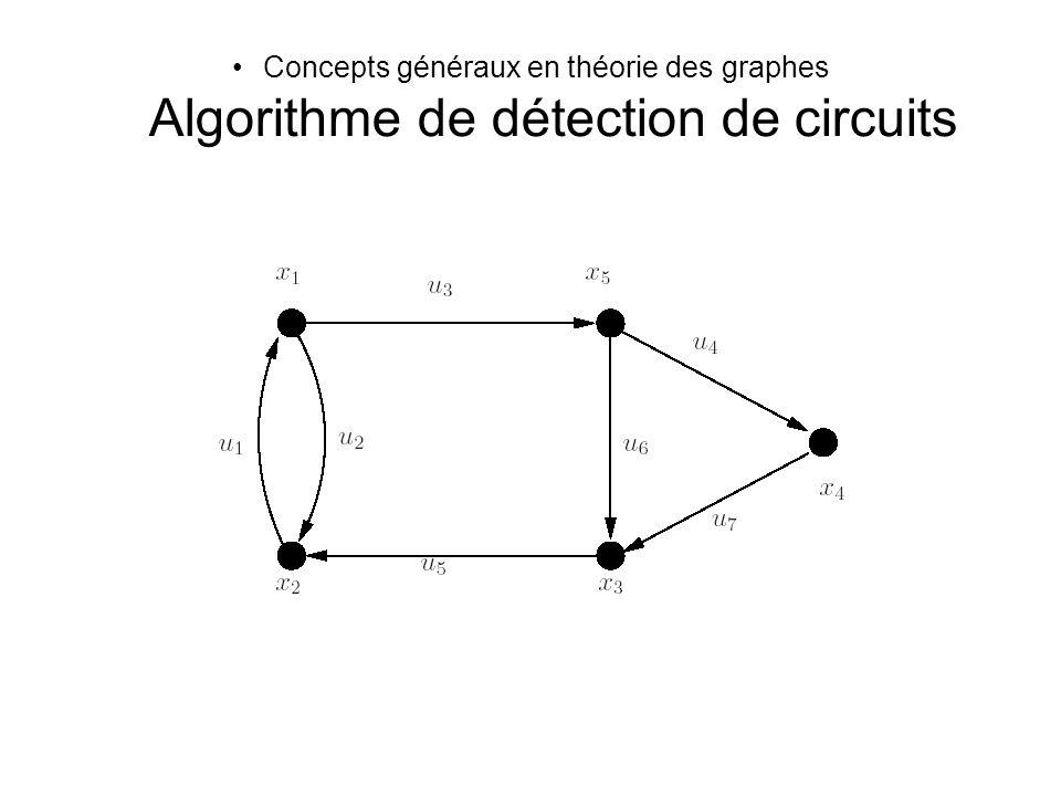 Concepts généraux en théorie des graphes Algorithme de détection de circuits