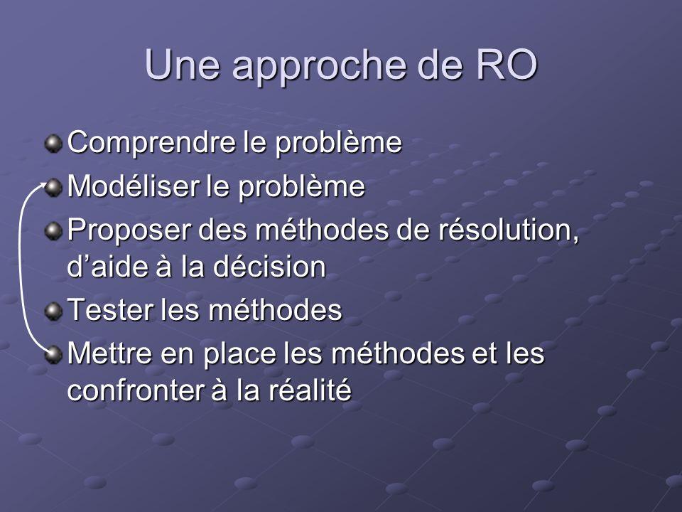 Une approche de RO Comprendre le problème Modéliser le problème