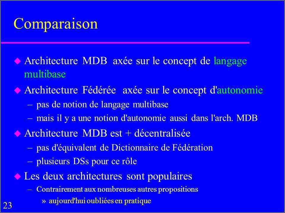 Comparaison Architecture MDB axée sur le concept de langage multibase