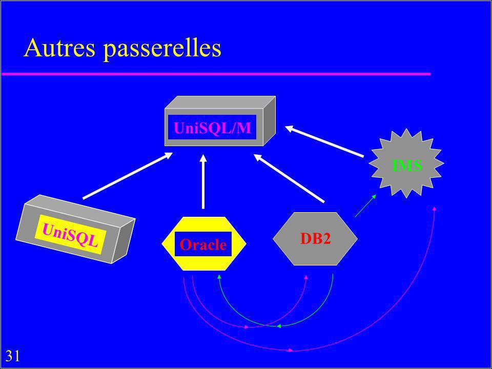 Autres passerelles UniSQL/M IMS UniSQL DB2 Oracle