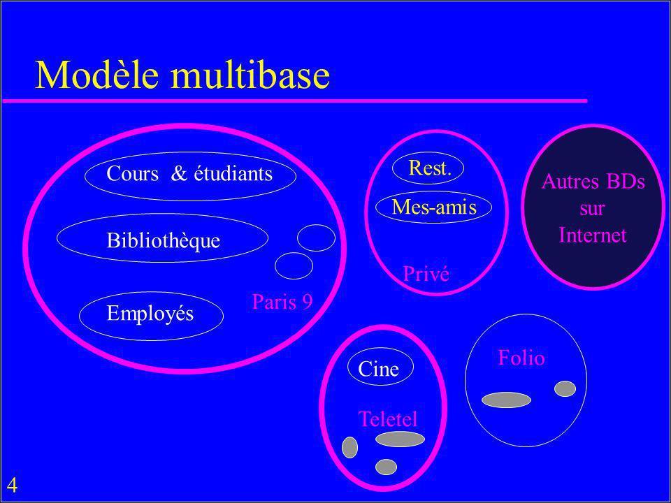 Modèle multibase Autres BDs Rest. Cours & étudiants sur Internet