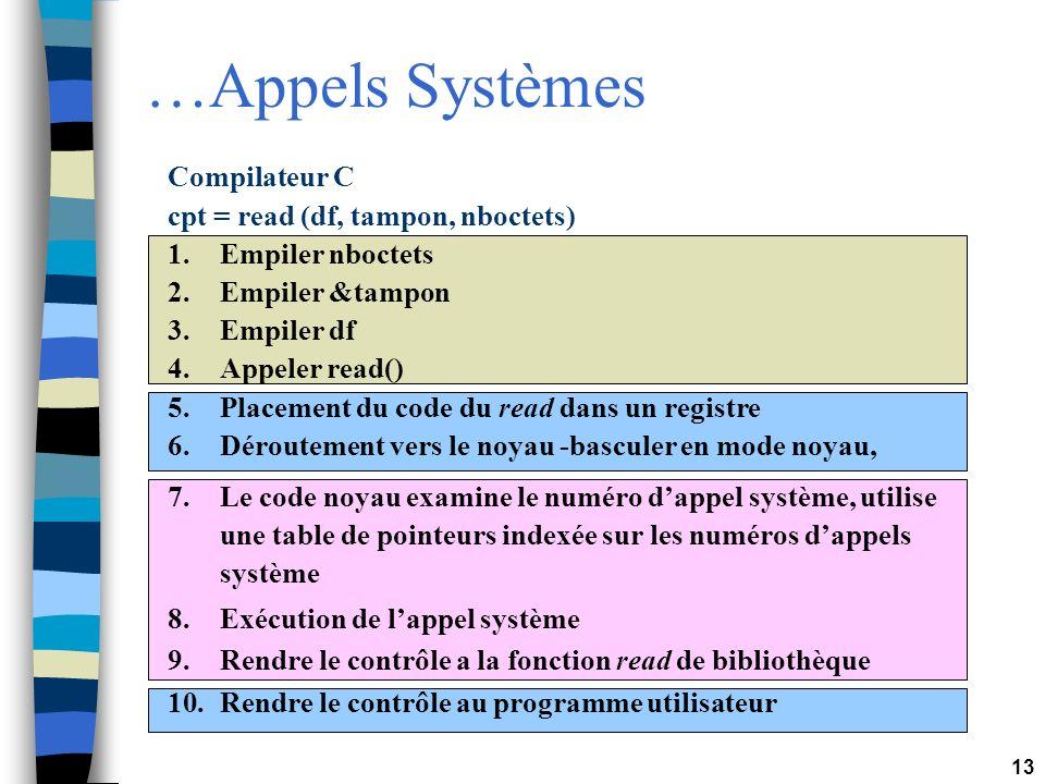 …Appels Systèmes Compilateur C cpt = read (df, tampon, nboctets)