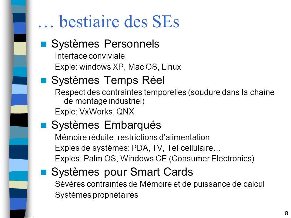 … bestiaire des SEs Systèmes Personnels Systèmes Temps Réel