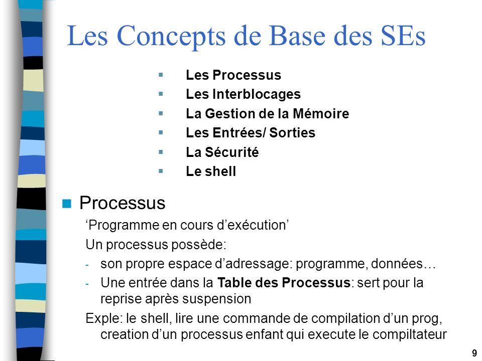 Les Concepts de Base des SEs