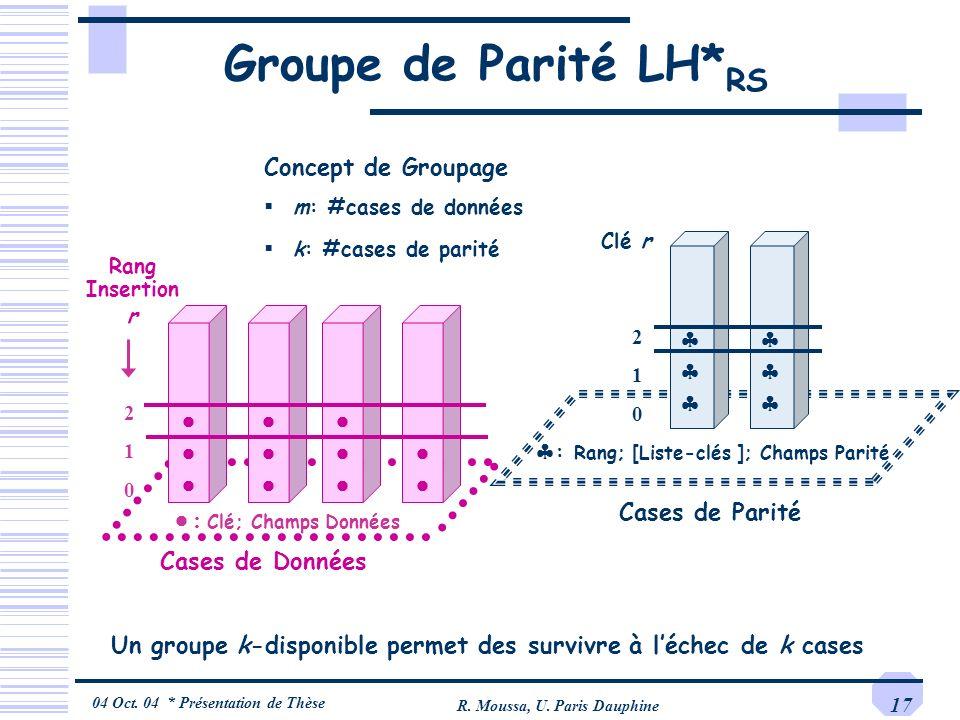 04 Oct. 04 * Présentation de Thèse R. Moussa, U. Paris Dauphine