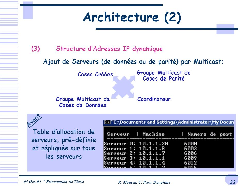 Architecture (2) (3) Structure d'Adresses IP dynamique