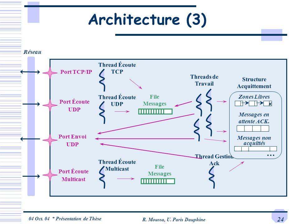 Architecture (3) … Réseau Thread Écoute TCP Port TCP/IP