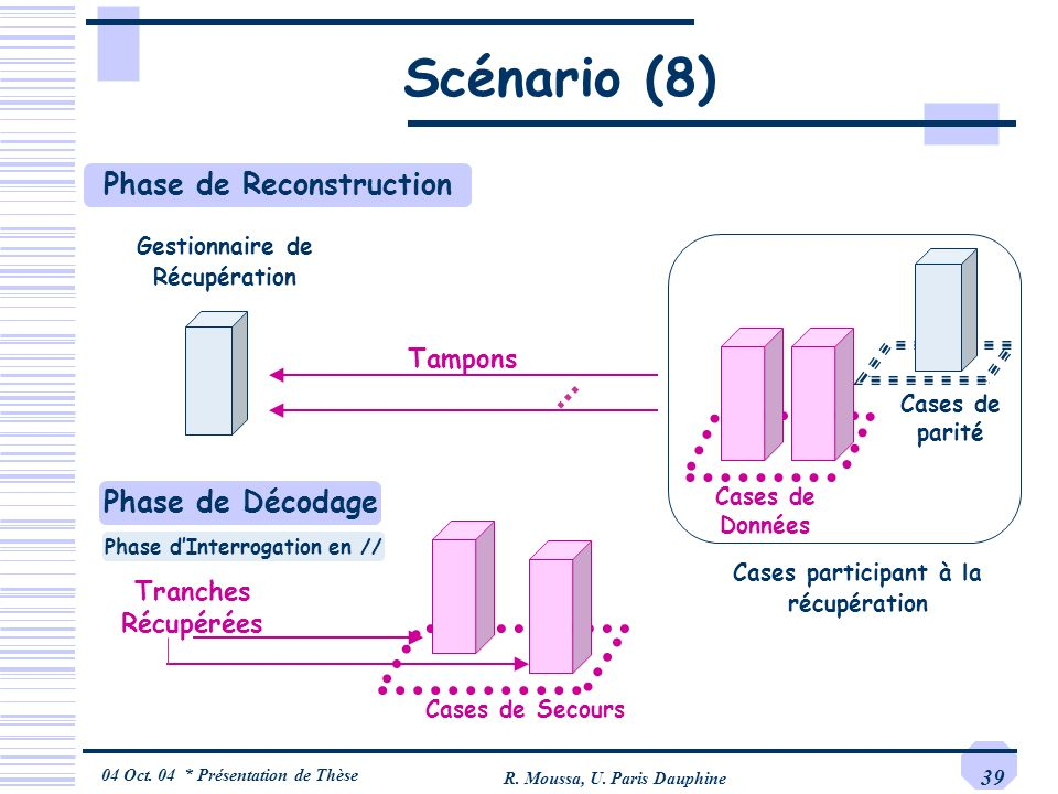Scénario (8) Phase de Reconstruction … Phase de Décodage Tampons