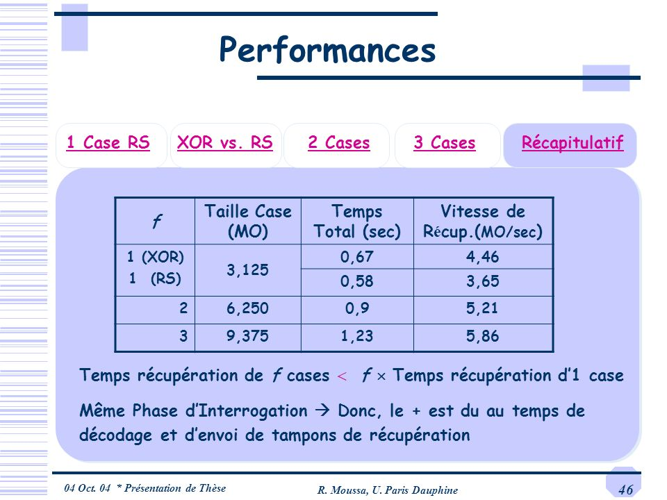 Performances 1 Case RS XOR vs. RS 2 Cases 3 Cases Récapitulatif f