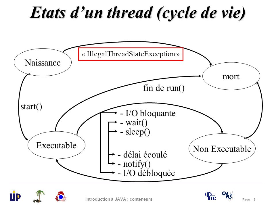 Etats d'un thread (cycle de vie)
