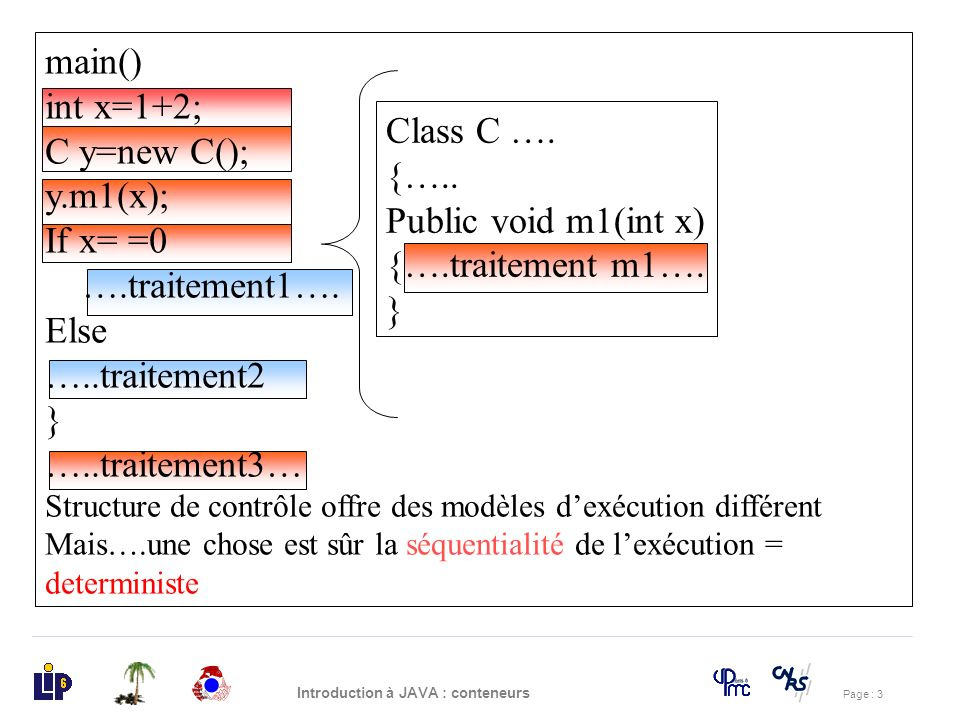main() int x=1+2; C y=new C(); y.m1(x); Class C …. If x= =0 {…..