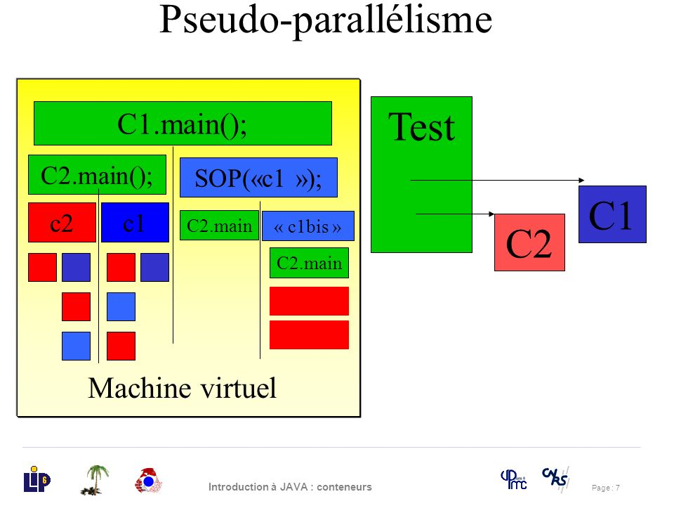 Pseudo-parallélisme Test C1 C2 C1.main(); Machine virtuel C2.main();