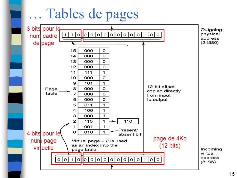 … Tables de pages 3 bits pour le num cadre de page