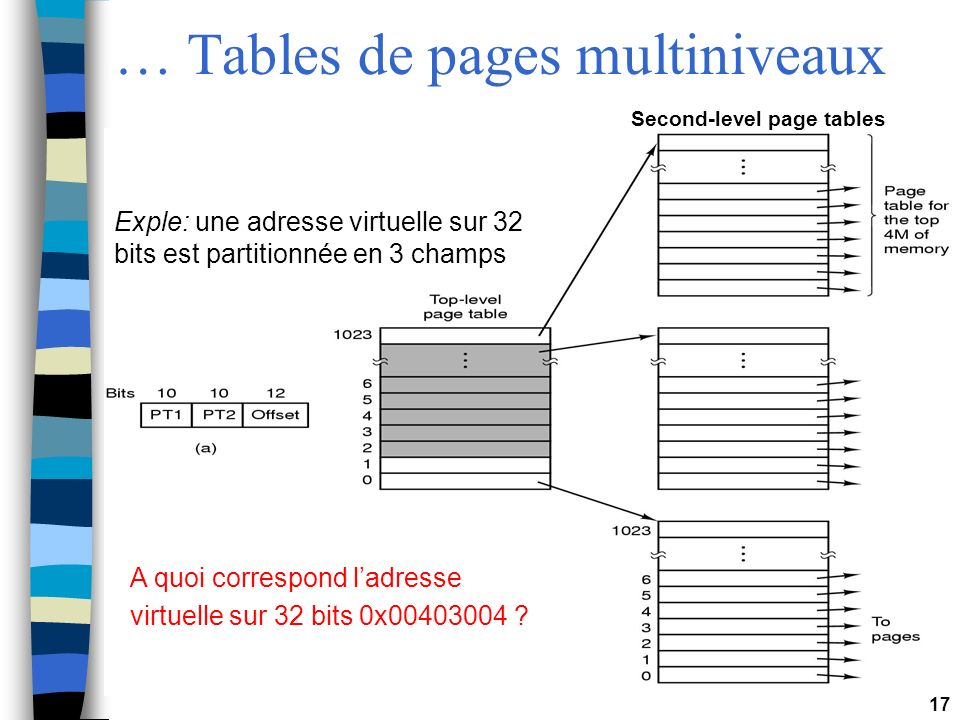 … Tables de pages multiniveaux