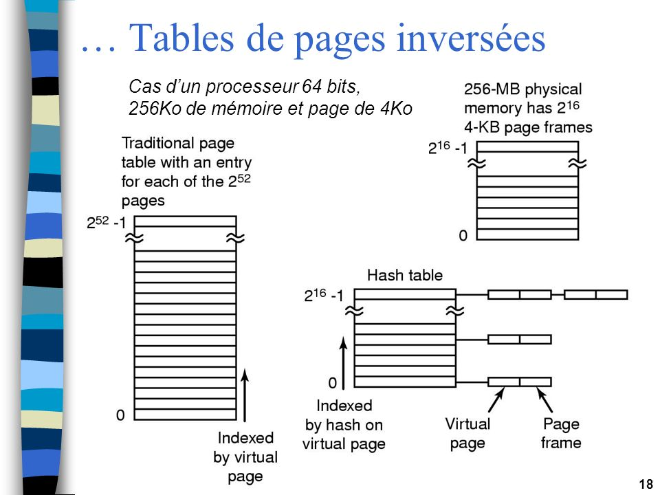 … Tables de pages inversées