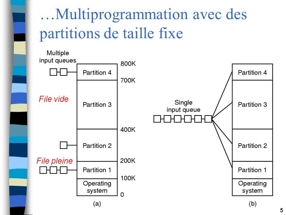 …Multiprogrammation avec des partitions de taille fixe