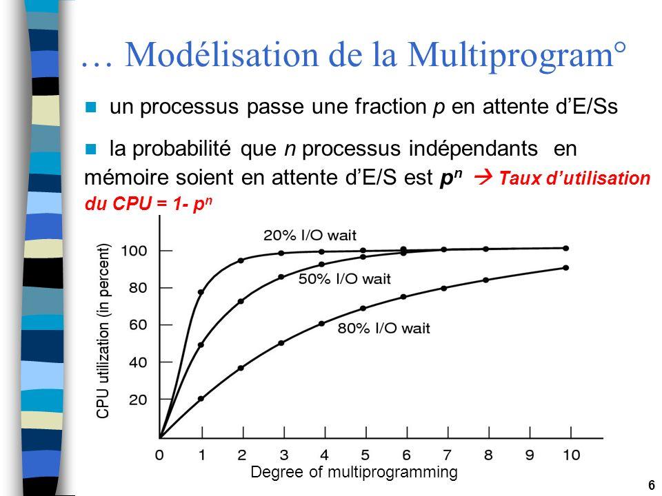 … Modélisation de la Multiprogram°