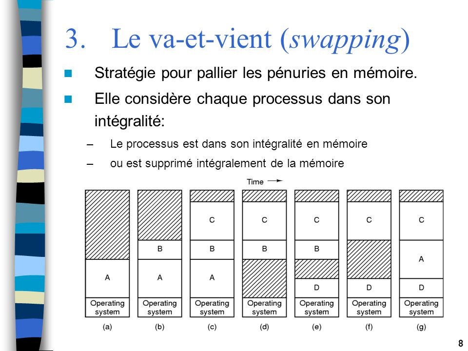 3. Le va-et-vient (swapping)