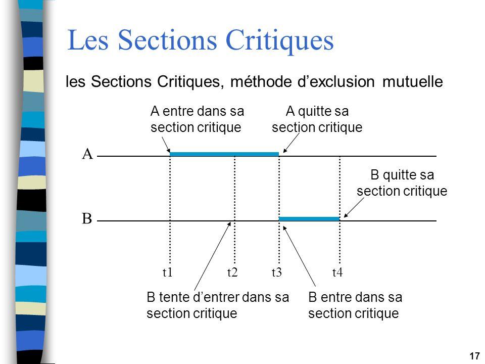 Les Sections Critiques