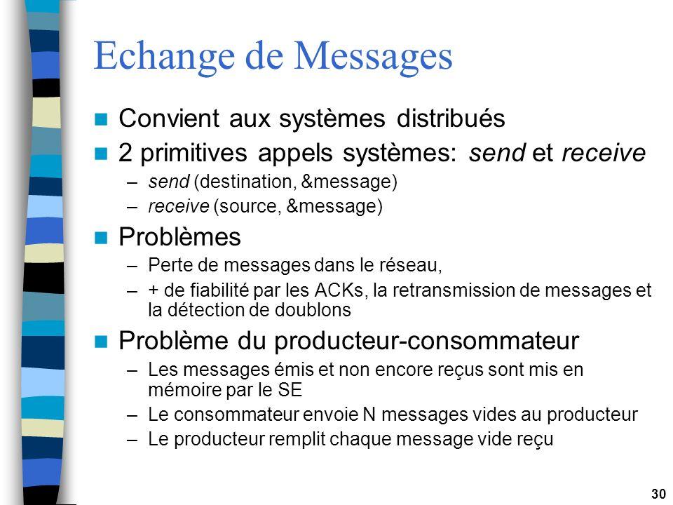 Echange de Messages Convient aux systèmes distribués