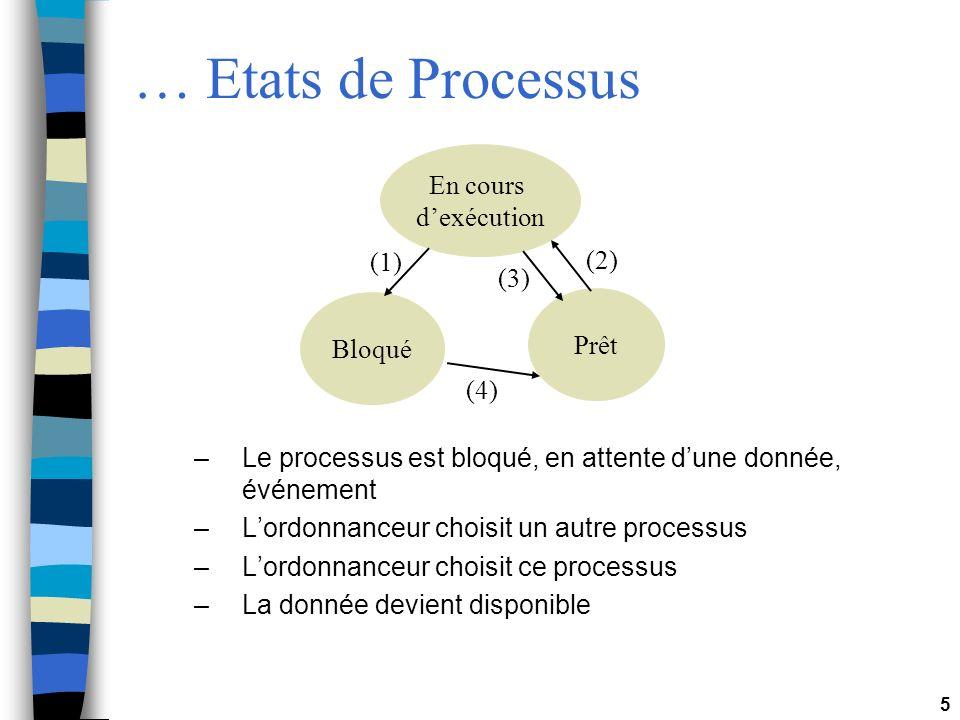 … Etats de Processus En cours d'exécution (1) (2) (3) Prêt Bloqué (4)