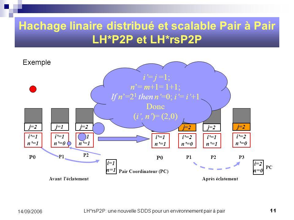 Hachage linaire distribué et scalable Pair à Pair LH*P2P et LH*rsP2P