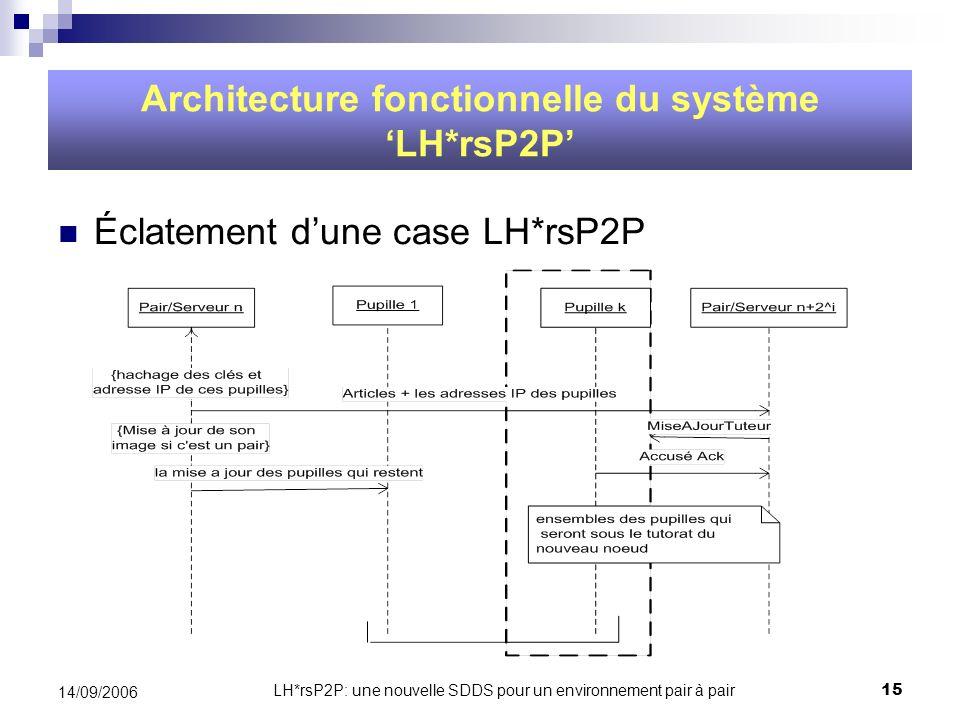 Architecture fonctionnelle du système 'LH*rsP2P'