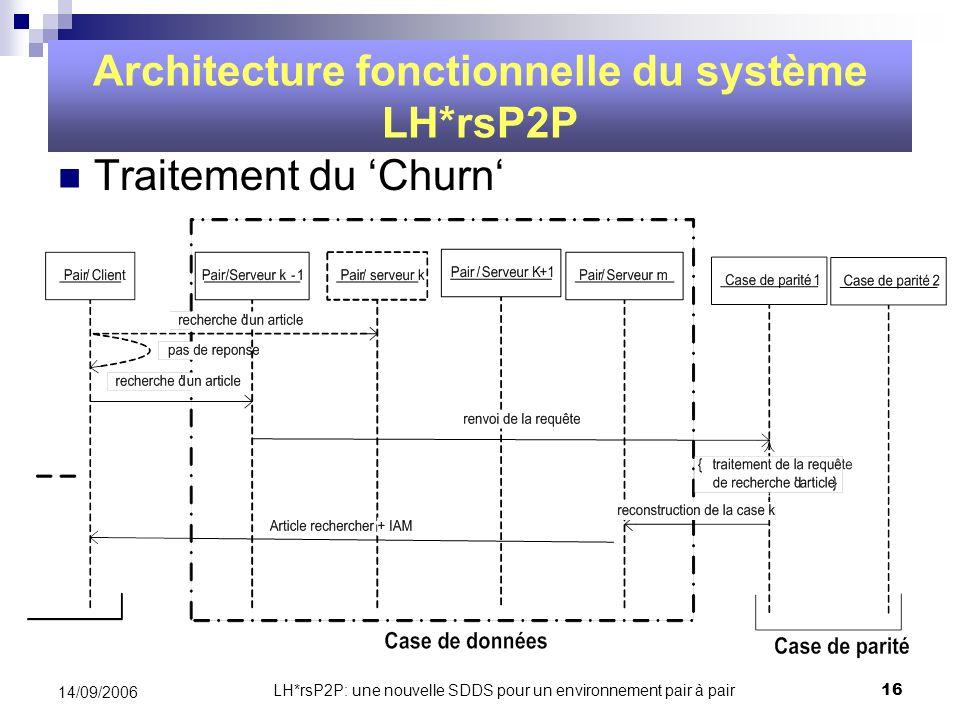 Architecture fonctionnelle du système LH*rsP2P