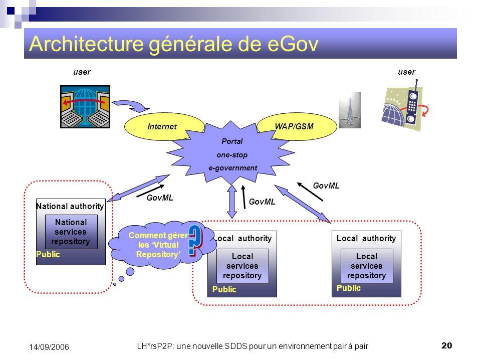 Architecture générale de eGov