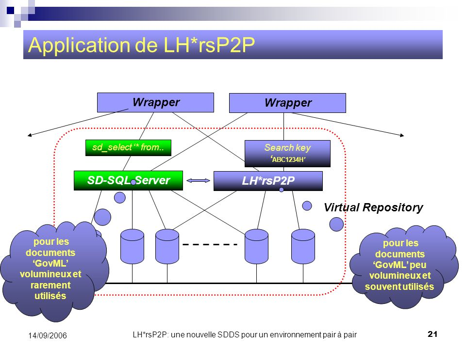 Application de LH*rsP2P