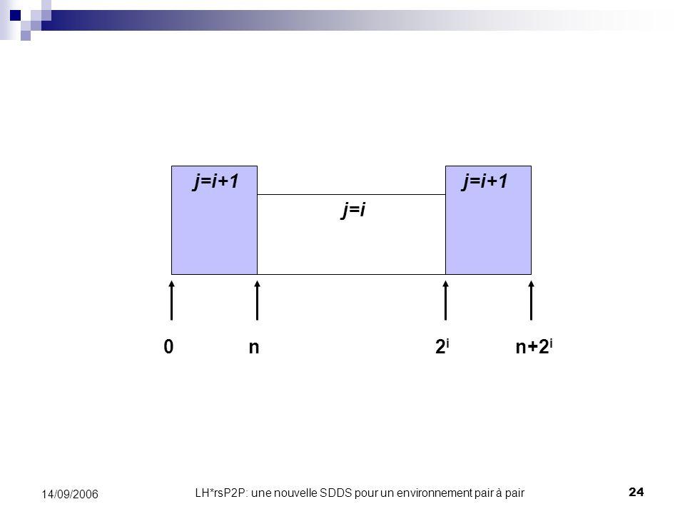 LH*rsP2P: une nouvelle SDDS pour un environnement pair à pair