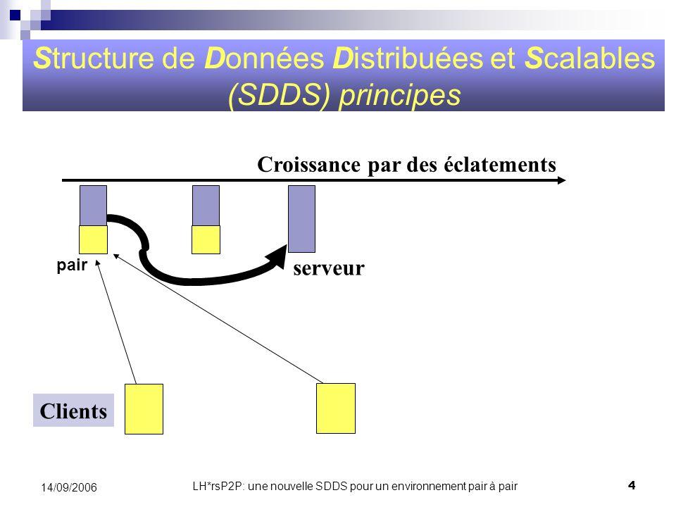 Structure de Données Distribuées et Scalables (SDDS) principes