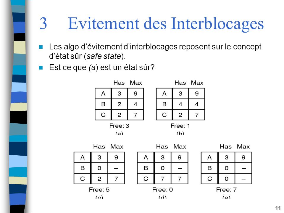 3 Evitement des Interblocages