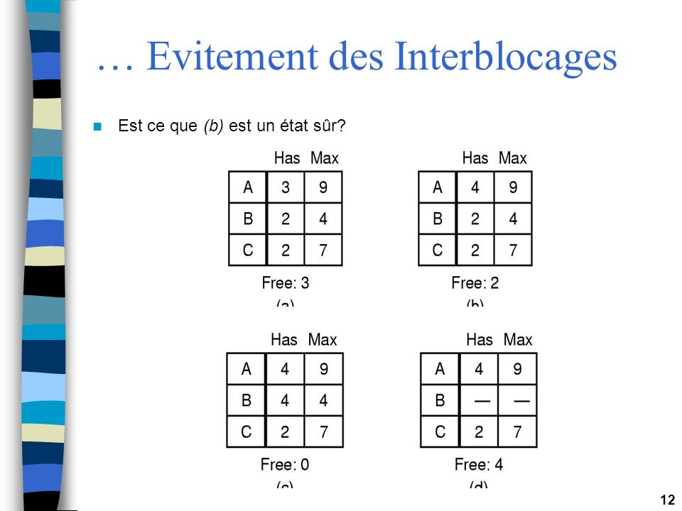 … Evitement des Interblocages